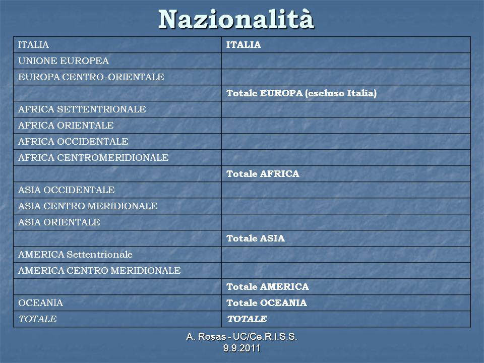 A. Rosas - UC/Ce.R.I.S.S. 9.9.2011Nazionalità ITALIA UNIONE EUROPEA EUROPA CENTRO-ORIENTALE Totale EUROPA (escluso Italia) AFRICA SETTENTRIONALE AFRIC