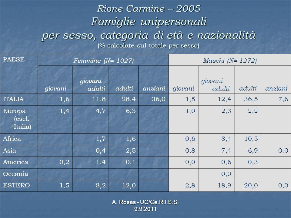 A. Rosas - UC/Ce.R.I.S.S. 9.9.2011 Rione Carmine – 2005 Famiglie unipersonali per sesso, categoria di età e nazionalità (% calcolate sul totale per se