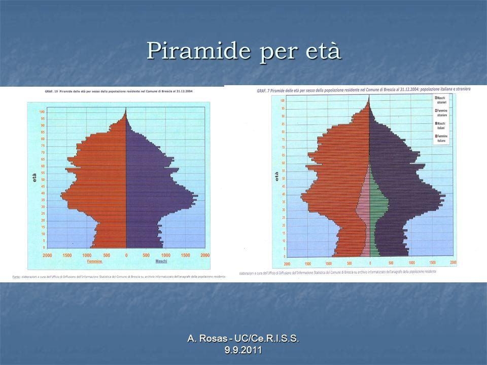A. Rosas - UC/Ce.R.I.S.S. 9.9.2011 Piramide per età