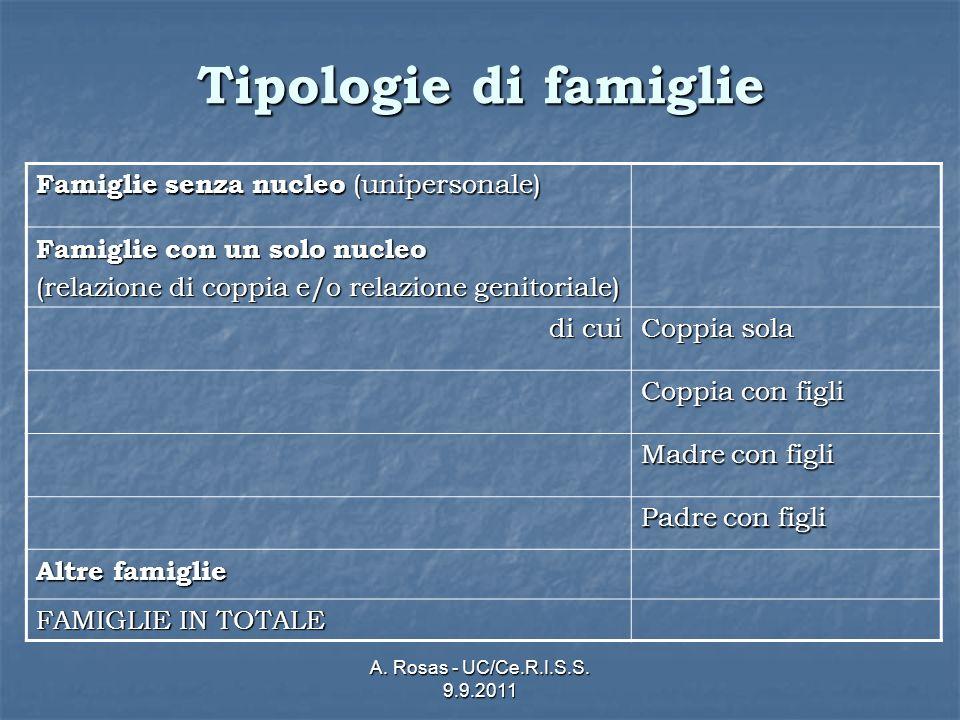 A. Rosas - UC/Ce.R.I.S.S. 9.9.2011 Tipologie di famiglie Famiglie senza nucleo (unipersonale) Famiglie con un solo nucleo (relazione di coppia e/o rel