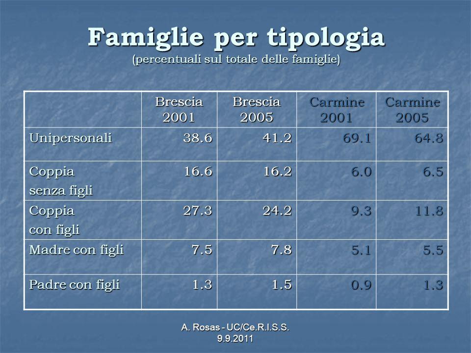 A. Rosas - UC/Ce.R.I.S.S. 9.9.2011 Famiglie per tipologia (percentuali sul totale delle famiglie) Brescia 2001 Brescia 2005 Carmine 2001 Carmine 2005