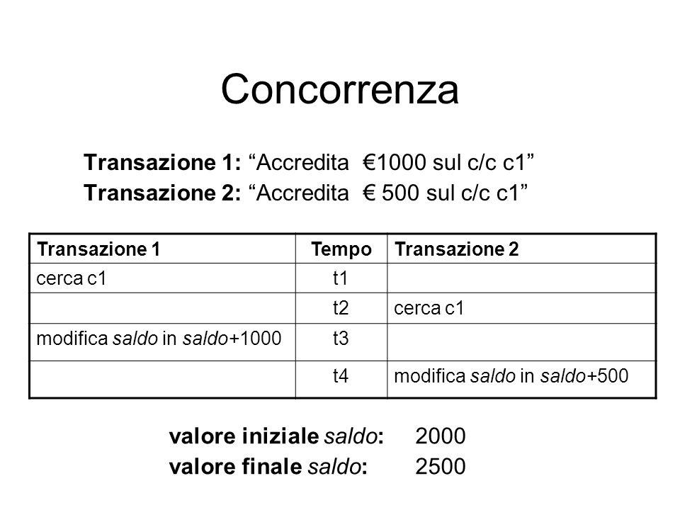 Concorrenza Transazione 1: Accredita 1000 sul c/c c1 Transazione 2: Accredita 500 sul c/c c1 Transazione 1TempoTransazione 2 cerca c1t1 t2cerca c1 modifica saldo in saldo+1000t3 t4modifica saldo in saldo+500 valore iniziale saldo: 2000 valore finale saldo: 2500