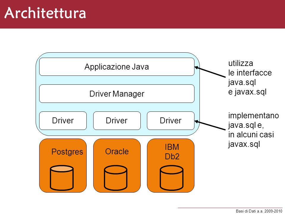 Basi di Dati a.a. 2009-2010 Architettura Applicazione Java Driver Manager Driver Postgres Driver IBM Db2 Driver Oracle utilizza le interfacce java.sql