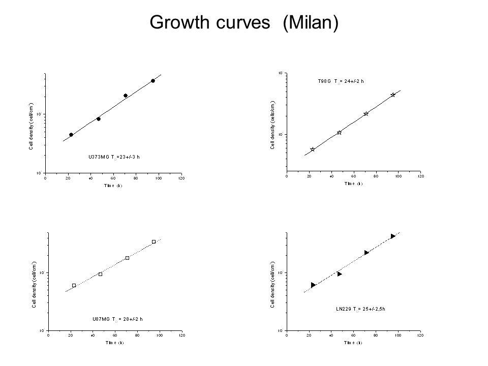Growth curves (Milan)
