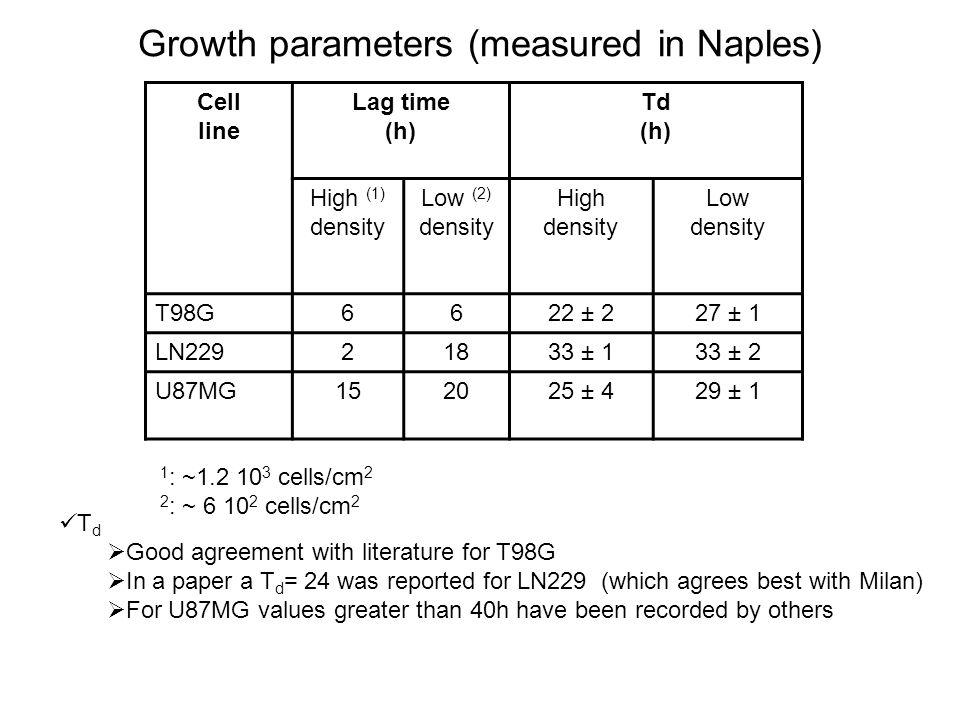 Growth parameters (measured in Naples) Cell line Lag time (h) Td (h) High (1) density Low (2) density High density Low density T98G6622 ± 227 ± 1 LN22