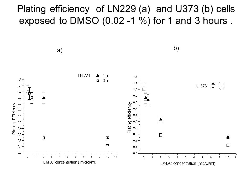 Plating efficiency of LN229 (a) and U373 (b) cells exposed to DMSO (0.02 -1 %) for 1 and 3 hours. a) b)