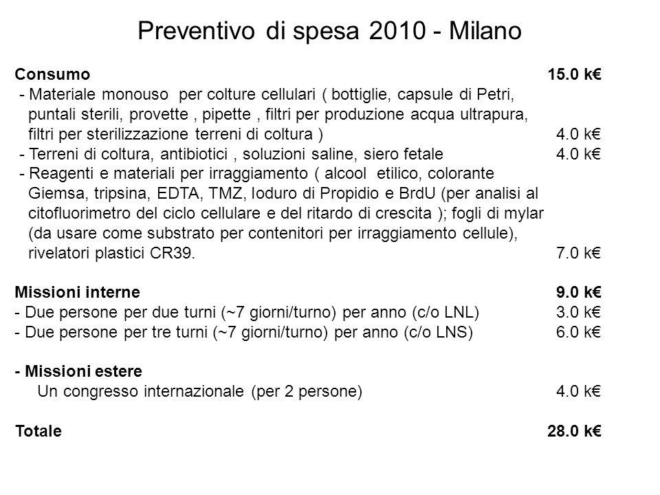 Preventivo di spesa 2010 - Milano Consumo 15.0 k - Materiale monouso per colture cellulari ( bottiglie, capsule di Petri, puntali sterili, provette, p
