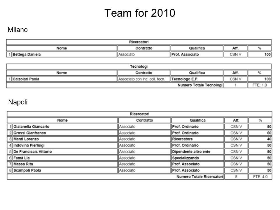 Team for 2010 Napoli Milano