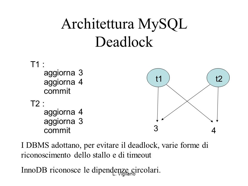 L. Vigliano Architettura MySQL Deadlock 3 4 t1 t2 T1 : aggiorna 3 aggiorna 4 commit T2 : aggiorna 4 aggiorna 3 commit I DBMS adottano, per evitare il