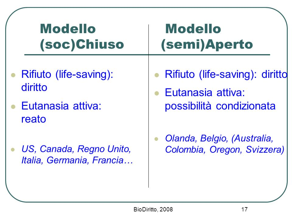 BioDiritto, 2008 17 Modello Modello (soc)Chiuso (semi)Aperto Rifiuto (life-saving): diritto Eutanasia attiva: reato US, Canada, Regno Unito, Italia, G