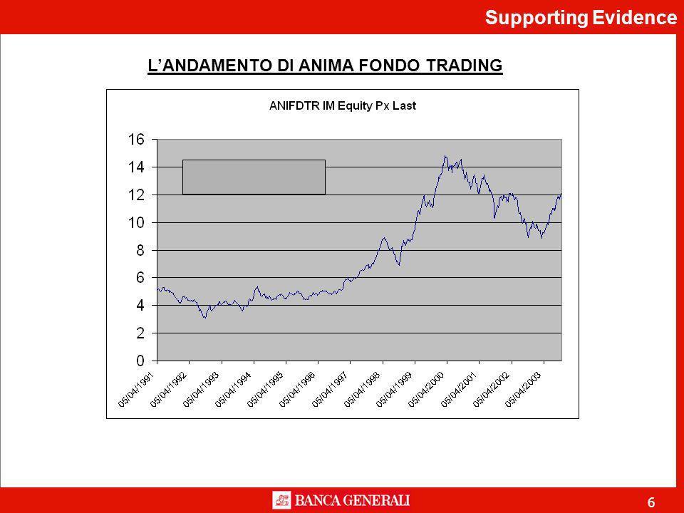 6 LANDAMENTO DI ANIMA FONDO TRADING Supporting Evidence
