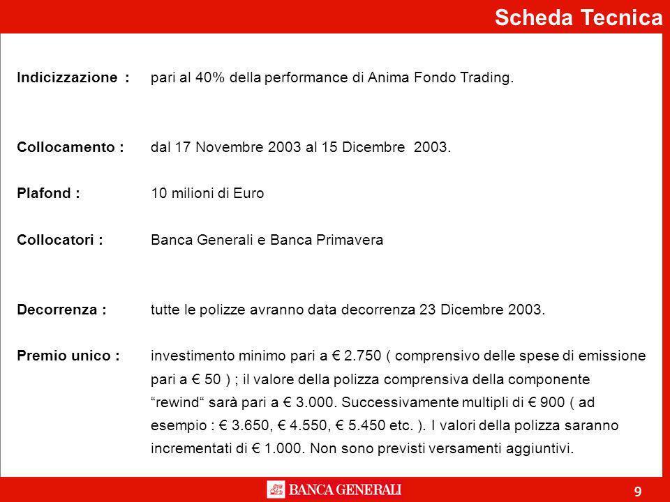 9 Scheda Tecnica Indicizzazione :pari al 40% della performance di Anima Fondo Trading.