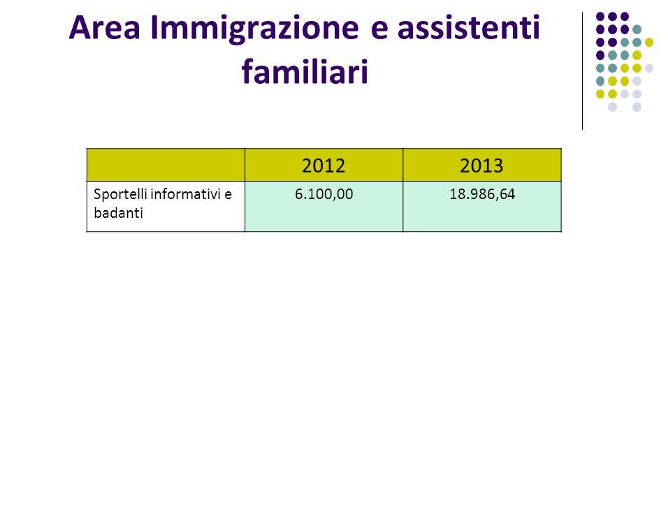 Area Immigrazione e assistenti familiari 20122013 Sportelli informativi e badanti 6.100,0018.986,64