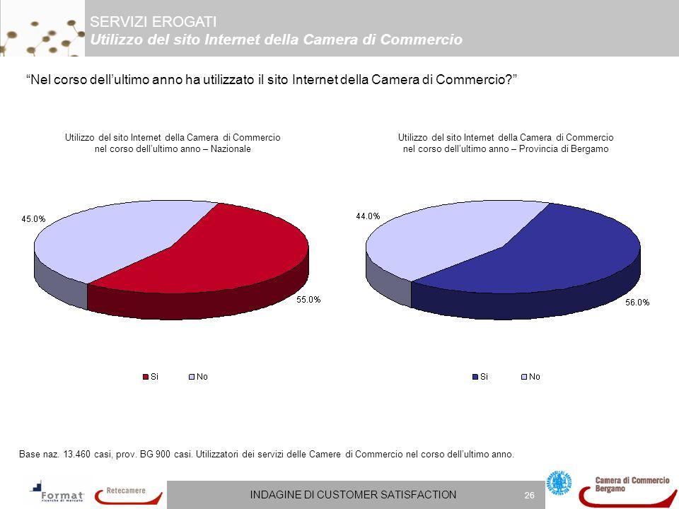 INDAGINE DI CUSTOMER SATISFACTION 26 Nel corso dellultimo anno ha utilizzato il sito Internet della Camera di Commercio.