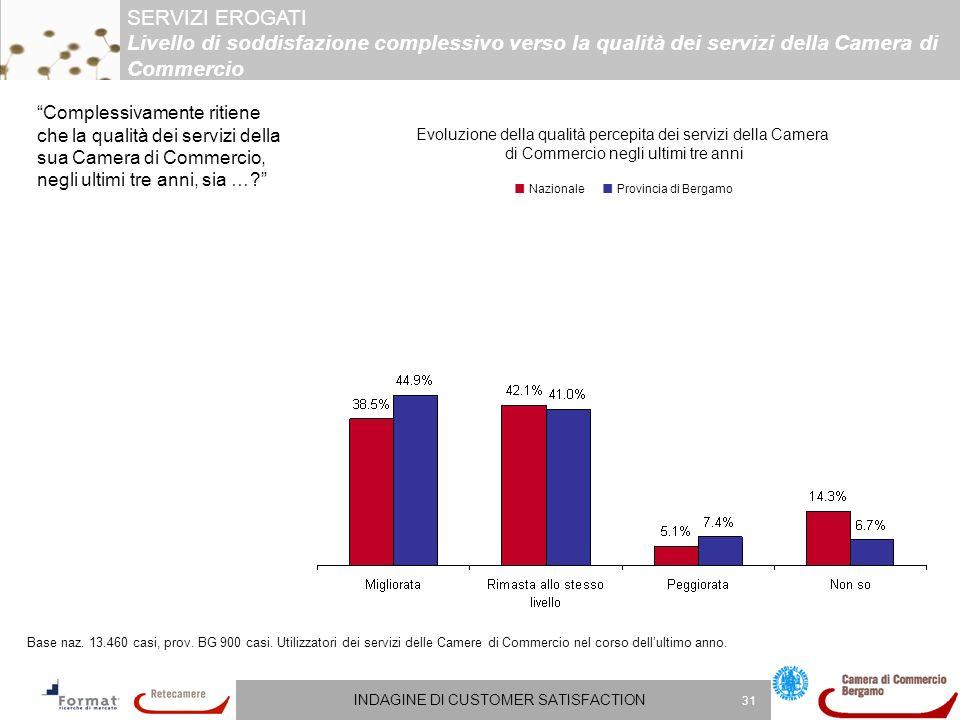 INDAGINE DI CUSTOMER SATISFACTION 31 Complessivamente ritiene che la qualità dei servizi della sua Camera di Commercio, negli ultimi tre anni, sia ….