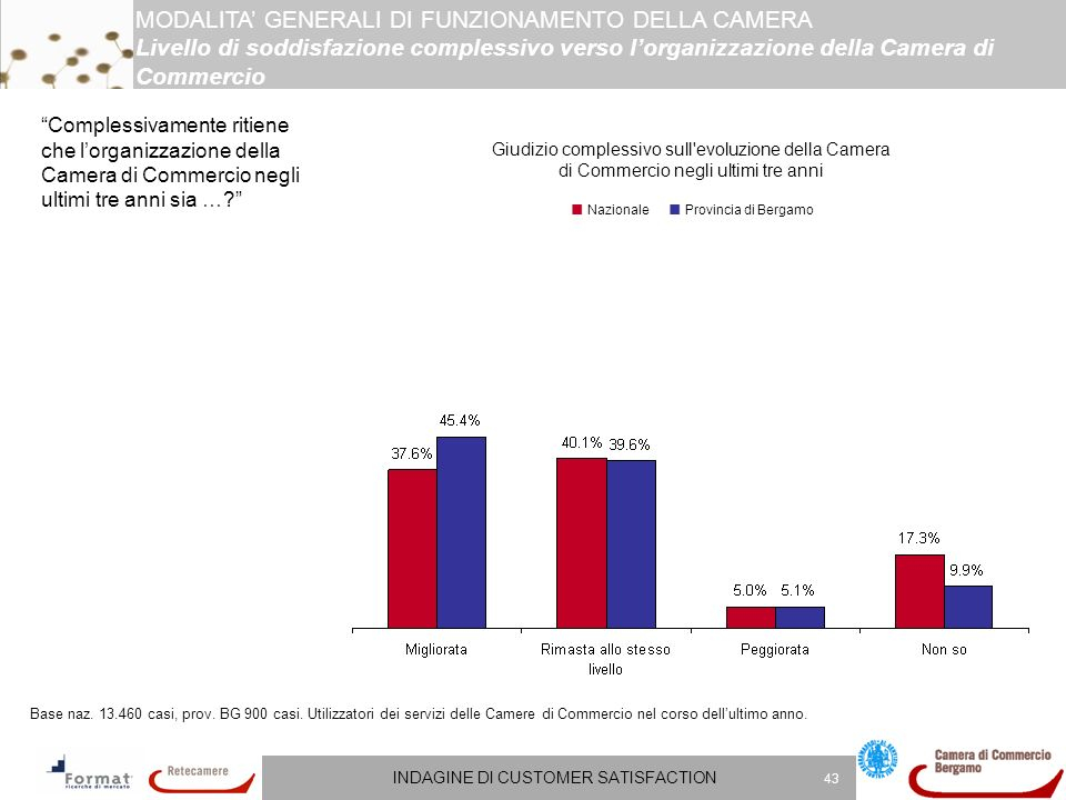 INDAGINE DI CUSTOMER SATISFACTION 43 Complessivamente ritiene che lorganizzazione della Camera di Commercio negli ultimi tre anni sia ….