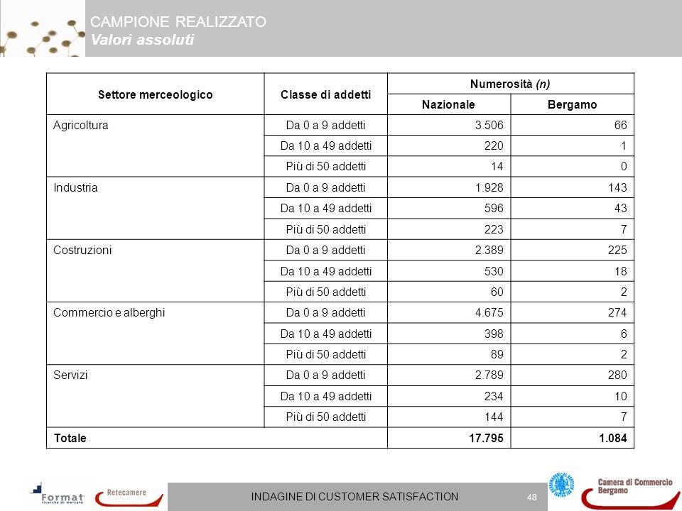 INDAGINE DI CUSTOMER SATISFACTION 48 Settore merceologicoClasse di addetti Numerosità (n) NazionaleBergamo AgricolturaDa 0 a 9 addetti3.50666 Da 10 a
