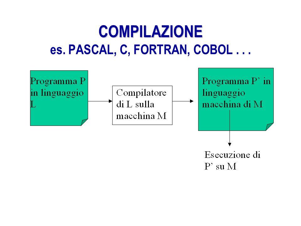 COMPILAZIONE COMPILAZIONE es. PASCAL, C, FORTRAN, COBOL...