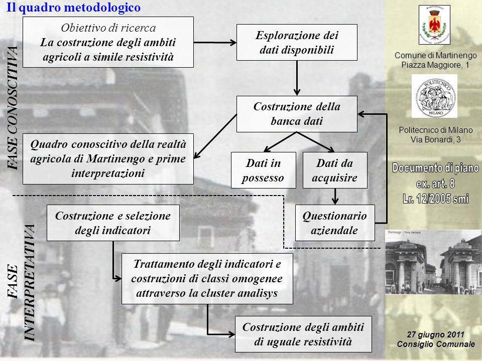 Comune di Martinengo Piazza Maggiore, 1 Politecnico di Milano Via Bonardi, 3 27 giugno 2011 Consiglio Comunale Obiettivo di ricerca La costruzione deg