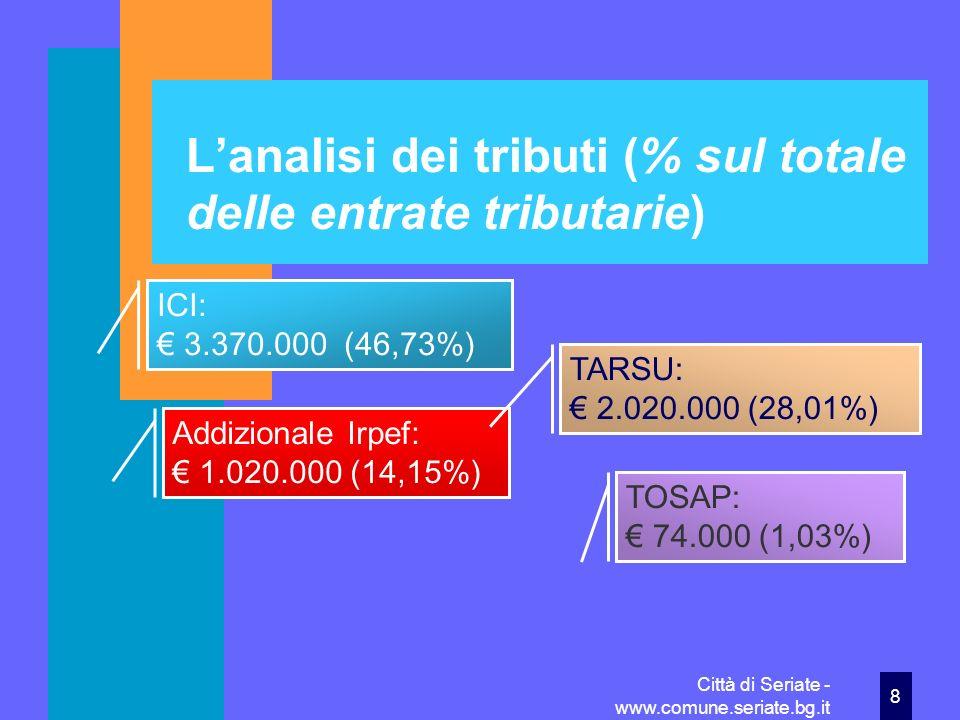 Città di Seriate - www.comune.seriate.bg.it29 Spese correnti: i raffronti con il 2009 Utilizzo beni di terzi Spesa 2009 48.372 (più 66,36%) Spesa 2010 80.472 (più 66,36%)Trasferimenti Spesa 2009 1.868.410 (meno 4,04%) Spesa 2010 1.792.863 (meno 4,04%) Interessi passivi Spesa 2009 346.284 (meno 29,83%) Spesa 2010 242.998 (meno 29,83%)