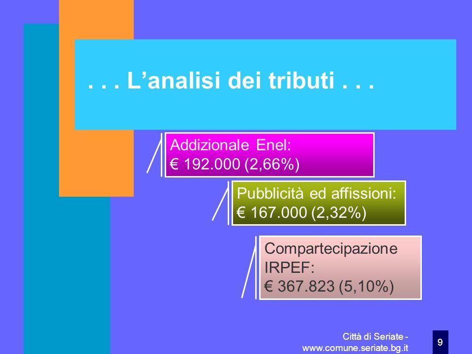 Città di Seriate - www.comune.seriate.bg.it30 Spese correnti: i raffronti con il 2009 Imposte e tasse Spesa 2009 341.455 (più 22,00%) Spesa 2010 416.590 (più 22,00%) Oneri straordinari Spesa 2009 290.900 (meno 30,94%) Spesa 2010 200.900 (meno 30,94%)