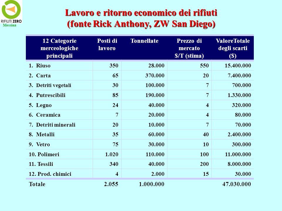 Lavoro e ritorno economico dei rifiuti (fonte Rick Anthony, ZW San Diego) Messina 12 Categorie merceologiche principali Posti di lavoro TonnellatePrezzo di mercato $/T (stima) ValoreTotale degli scarti ($) 1.
