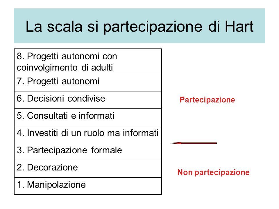 La scala si partecipazione di Hart 1. Manipolazione 2.