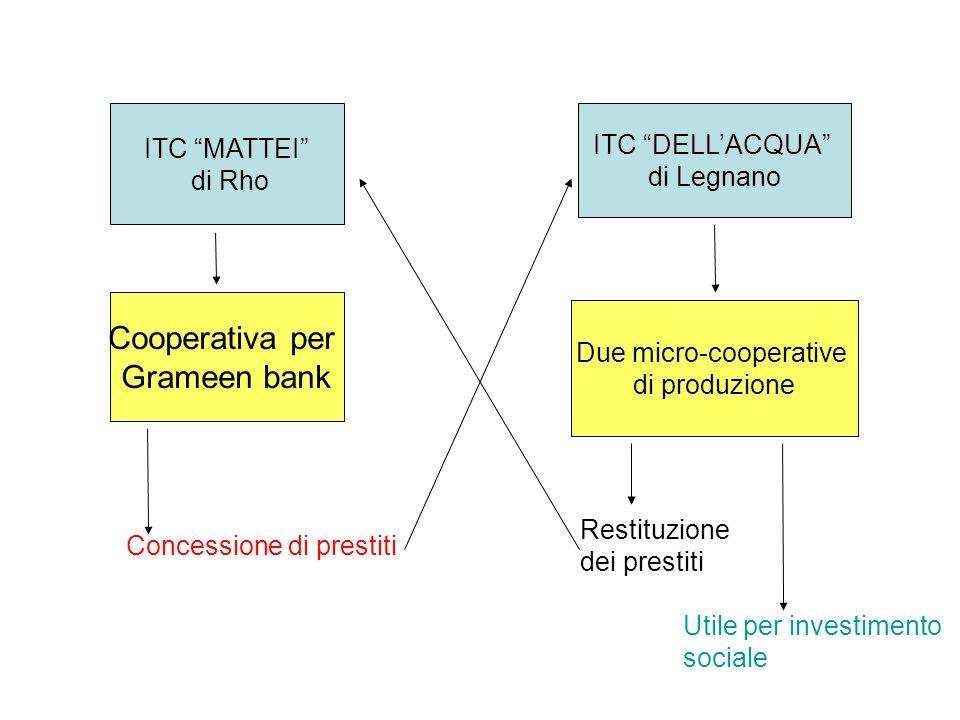 ITC MATTEI di Rho ITC DELLACQUA di Legnano Cooperativa per Grameen bank Due micro-cooperative di produzione Concessione di prestiti Restituzione dei prestiti Utile per investimento sociale