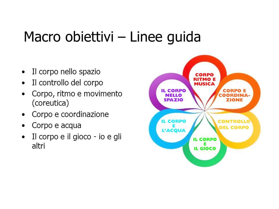 Macro obiettivi – Linee guida Il corpo nello spazio Il controllo del corpo Corpo, ritmo e movimento (coreutica) Corpo e coordinazione Corpo e acqua Il