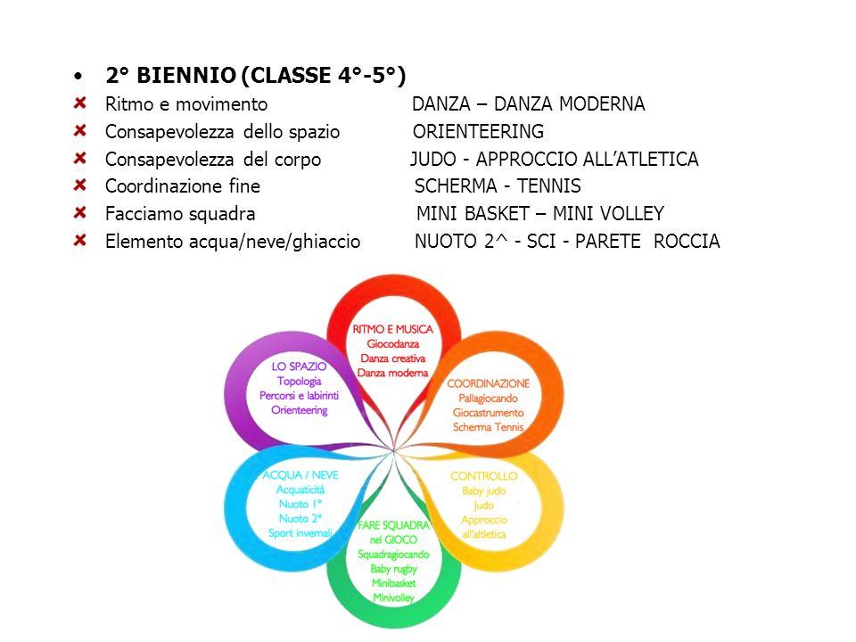 2° BIENNIO (CLASSE 4°-5°) Ritmo e movimento DANZA – DANZA MODERNA Consapevolezza dello spazio ORIENTEERING Consapevolezza del corpo JUDO - APPROCCIO A