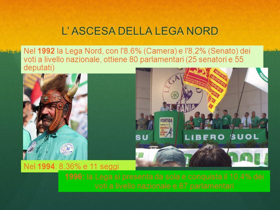 L ASCESA DELLA LEGA NORD Nel 1992 la Lega Nord, con l'8.6% (Camera) e l'8,2% (Senato) dei voti a livello nazionale, ottiene 80 parlamentari (25 senato