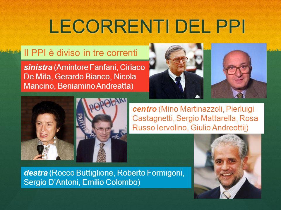 LECORRENTI DEL PPI Il PPI è diviso in tre correnti sinistra (Amintore Fanfani, Ciriaco De Mita, Gerardo Bianco, Nicola Mancino, Beniamino Andreatta) c