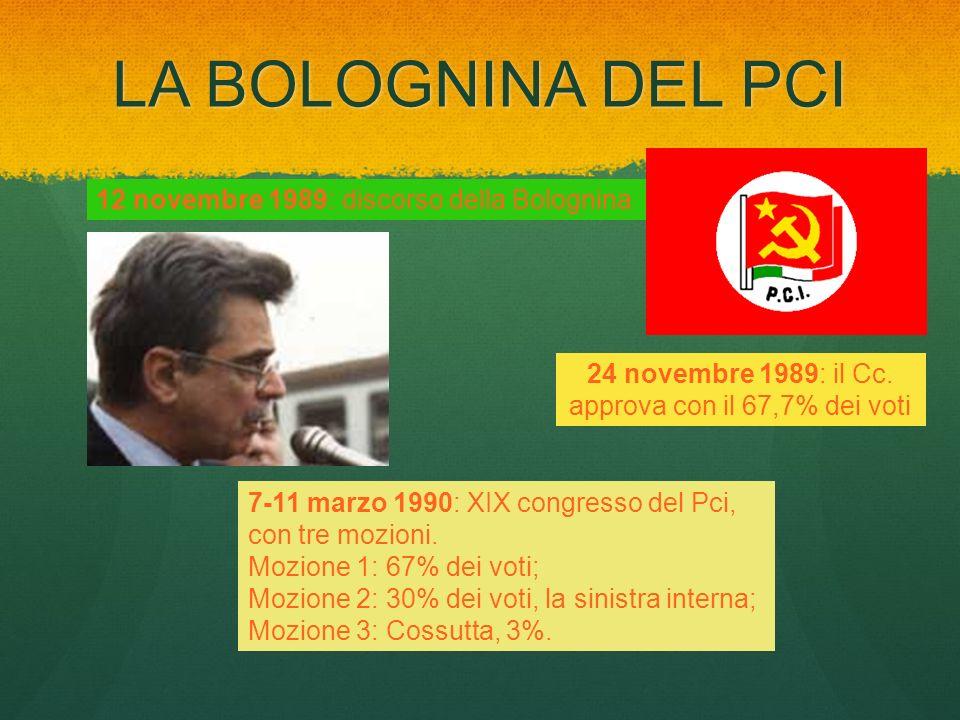 LA BOLOGNINA DEL PCI 12 novembre 1989: discorso della Bolognina 24 novembre 1989: il Cc. approva con il 67,7% dei voti 7-11 marzo 1990: XIX congresso