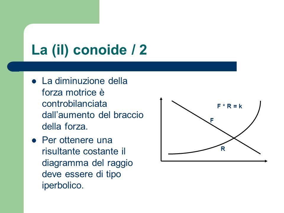 La (il) conoide / 2 La diminuzione della forza motrice è controbilanciata dallaumento del braccio della forza. Per ottenere una risultante costante il
