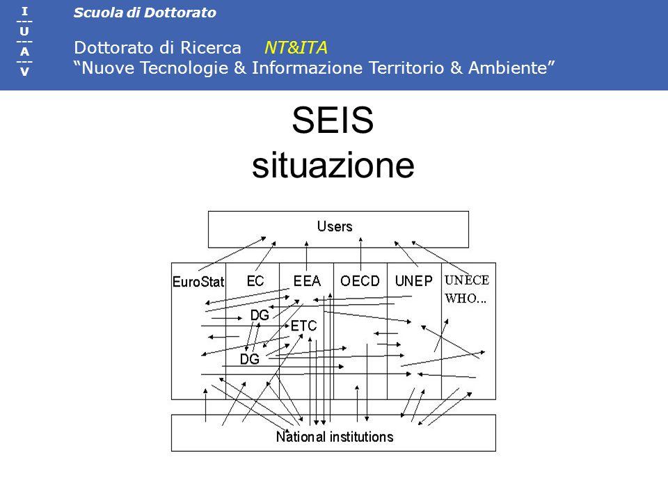Scuola di Dottorato Dottorato di Ricerca NT&ITA Nuove Tecnologie & Informazione Territorio & Ambiente I --- U --- A --- V SEIS situazione