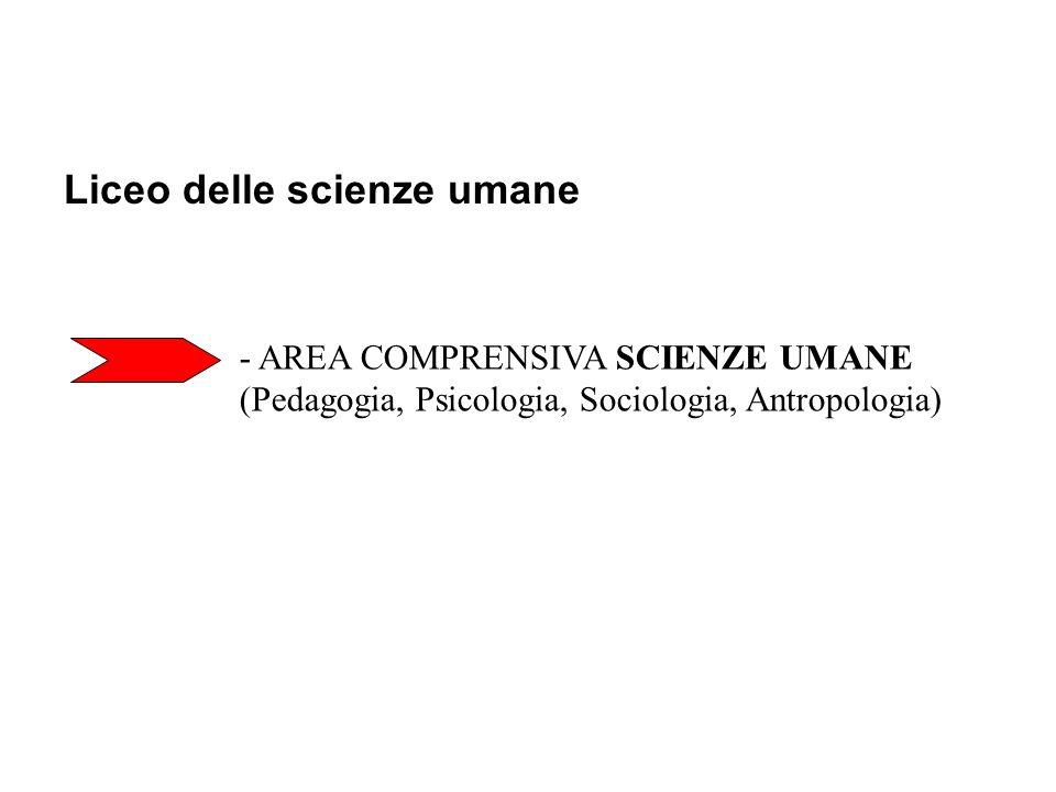 Liceo delle scienze umane - AREA COMPRENSIVA SCIENZE UMANE (Pedagogia, Psicologia, Sociologia, Antropologia)