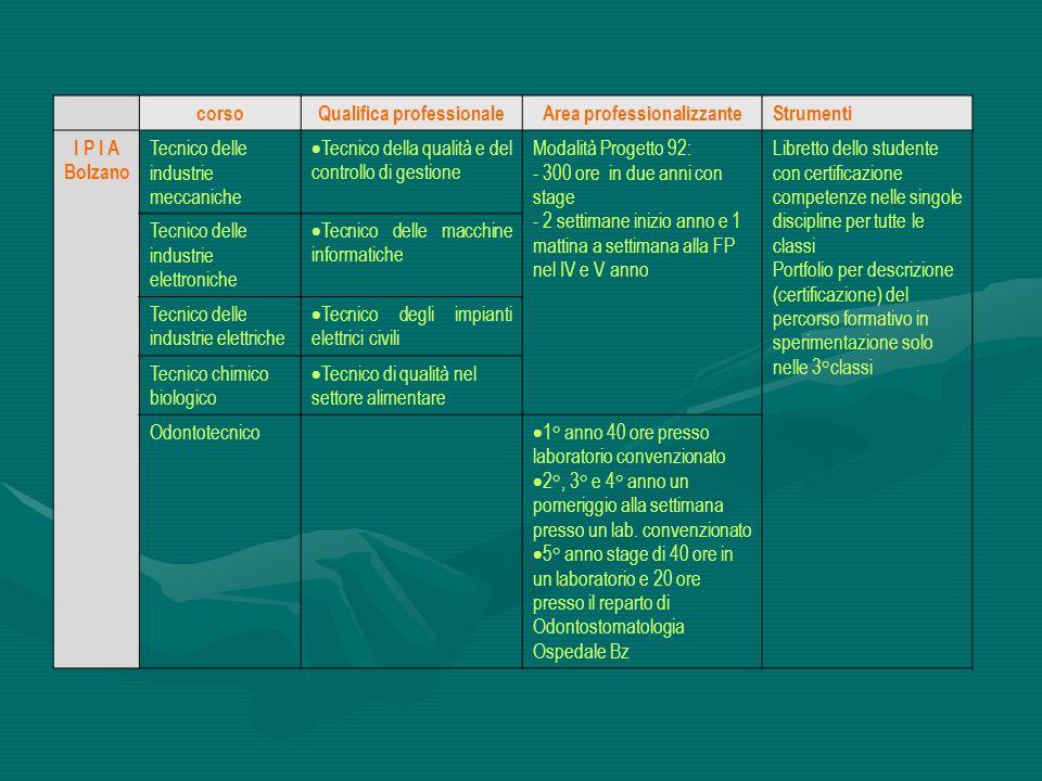 corsoQualifica professionaleArea professionalizzanteStrumenti I P I A Bolzano Tecnico delle industrie meccaniche Tecnico della qualità e del controllo