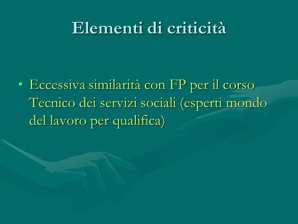 Elementi di criticità Eccessiva similarità con FP per il corso Tecnico dei servizi sociali (esperti mondo del lavoro per qualifica)Eccessiva similarit