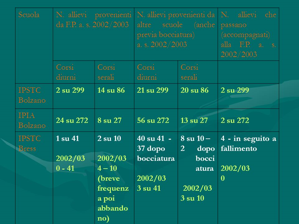 ScuolaN. allievi provenienti da F.P. a. s. 2002/2003 N. allievi provenienti da altre scuole (anche previa bocciatura) a. s. 2002/2003 N. allievi che p