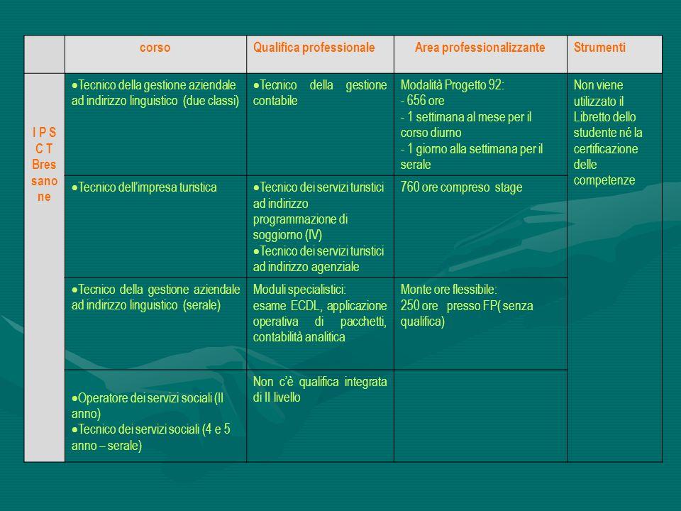corsoQualifica professionaleArea professionalizzanteStrumenti I P S C T Bres sano ne Tecnico della gestione aziendale ad indirizzo linguistico (due cl