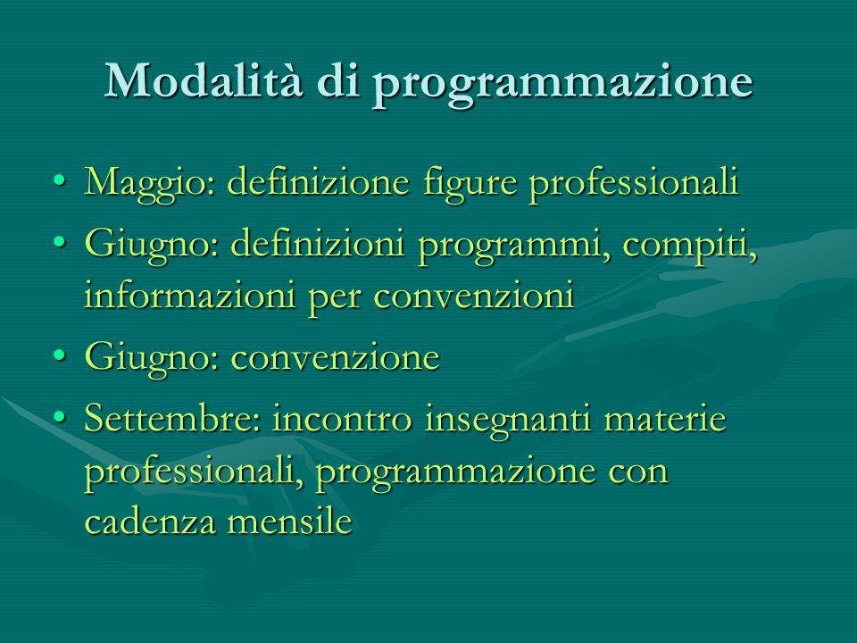 Modalità di programmazione Maggio: definizione figure professionaliMaggio: definizione figure professionali Giugno: definizioni programmi, compiti, in