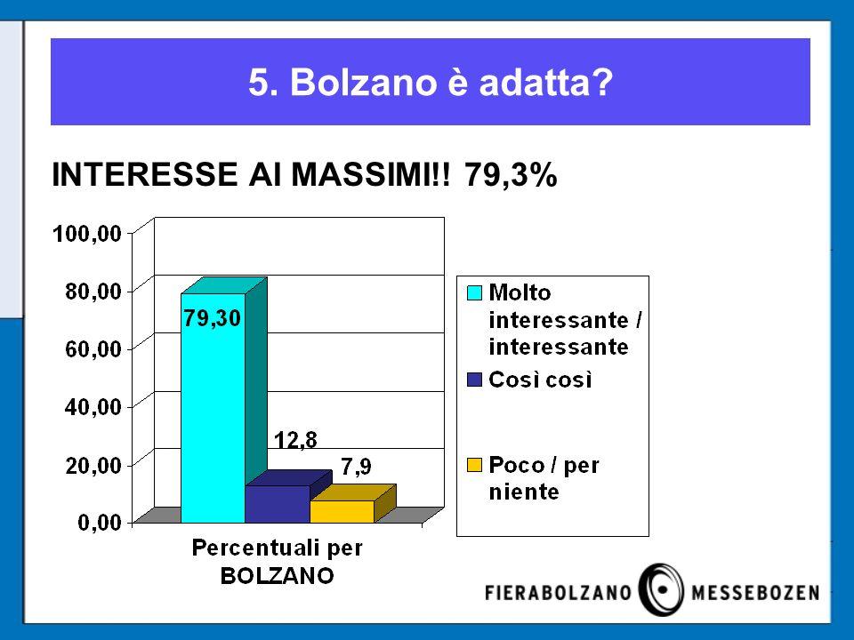 5. Bolzano è adatta INTERESSE AI MASSIMI!! 79,3%