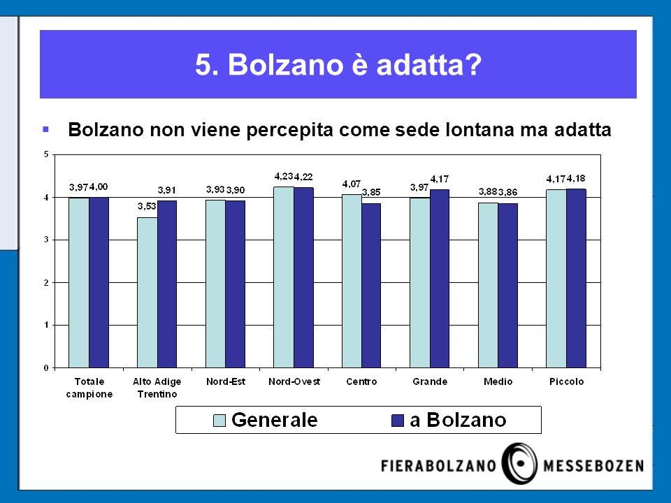 5. Bolzano è adatta Bolzano non viene percepita come sede lontana ma adatta