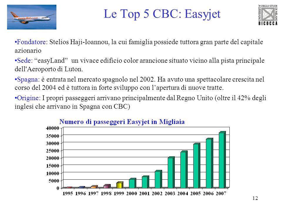 12 Le Top 5 CBC: Easyjet Fondatore: Stelios Haji-Ioannou, la cui famiglia possiede tuttora gran parte del capitale azionario Sede: easyLand un vivace