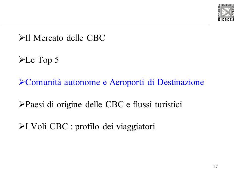 17 Il Mercato delle CBC Le Top 5 Comunità autonome e Aeroporti di Destinazione Paesi di origine delle CBC e flussi turistici I Voli CBC : profilo dei