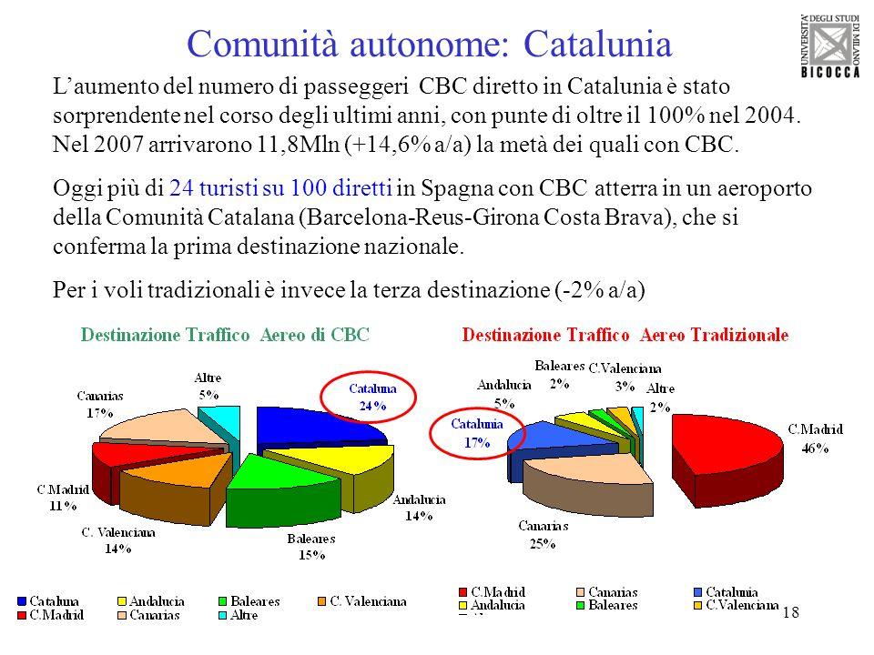 18 Comunità autonome: Catalunia Laumento del numero di passeggeri CBC diretto in Catalunia è stato sorprendente nel corso degli ultimi anni, con punte