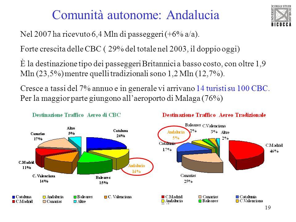 19 Comunità autonome: Andalucia Nel 2007 ha ricevuto 6,4 Mln di passeggeri (+6% a/a). Forte crescita delle CBC ( 29% del totale nel 2003, il doppio og