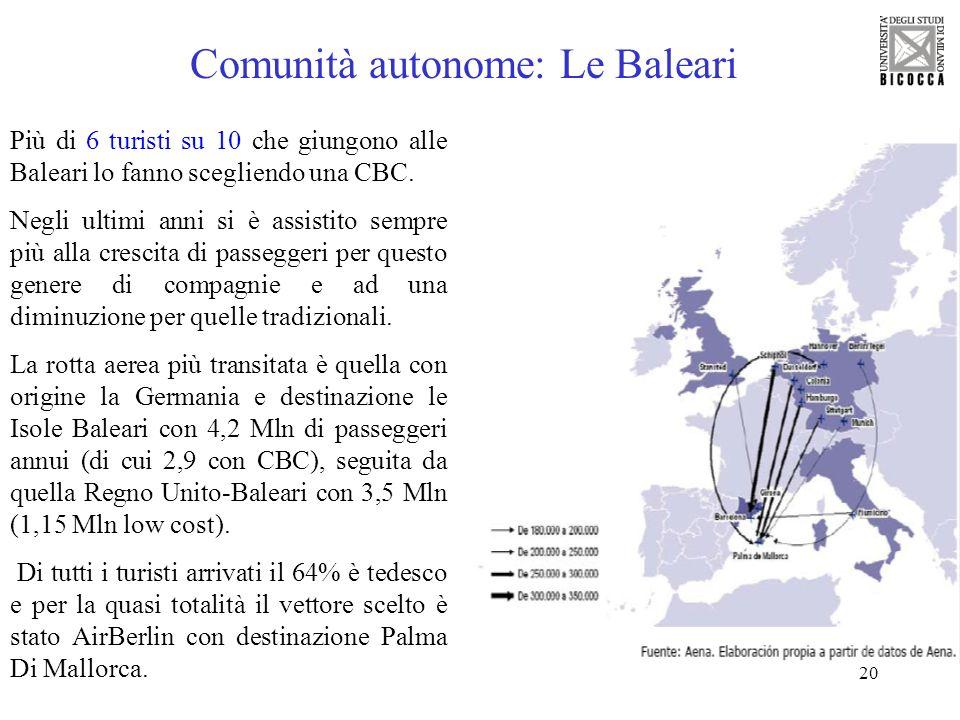 20 Comunità autonome: Le Baleari Più di 6 turisti su 10 che giungono alle Baleari lo fanno scegliendo una CBC. Negli ultimi anni si è assistito sempre