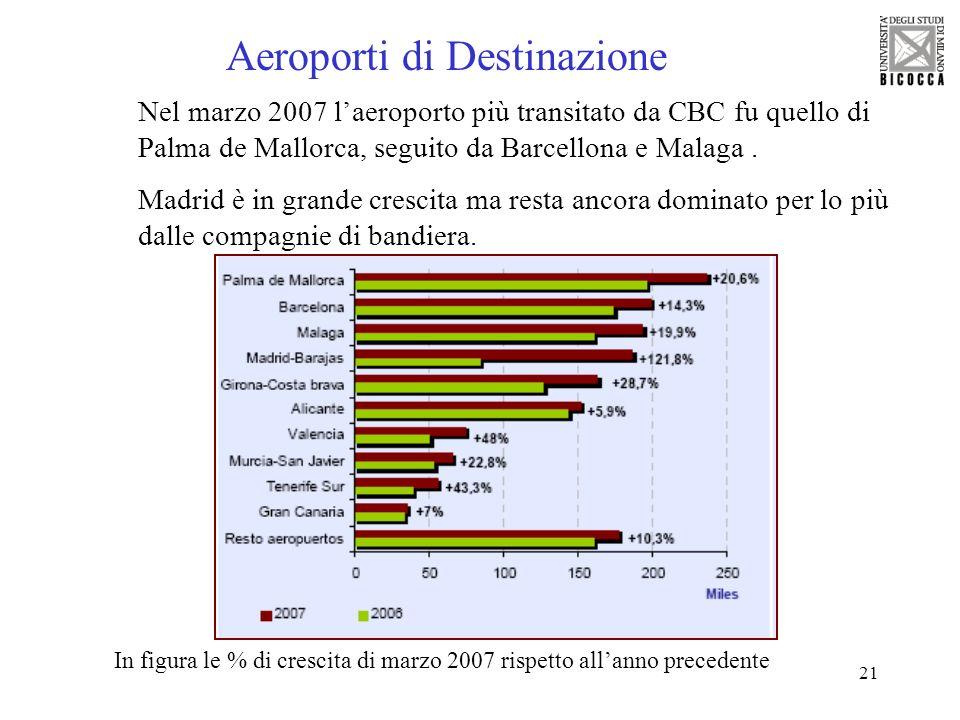 21 Aeroporti di Destinazione Nel marzo 2007 laeroporto più transitato da CBC fu quello di Palma de Mallorca, seguito da Barcellona e Malaga. Madrid è