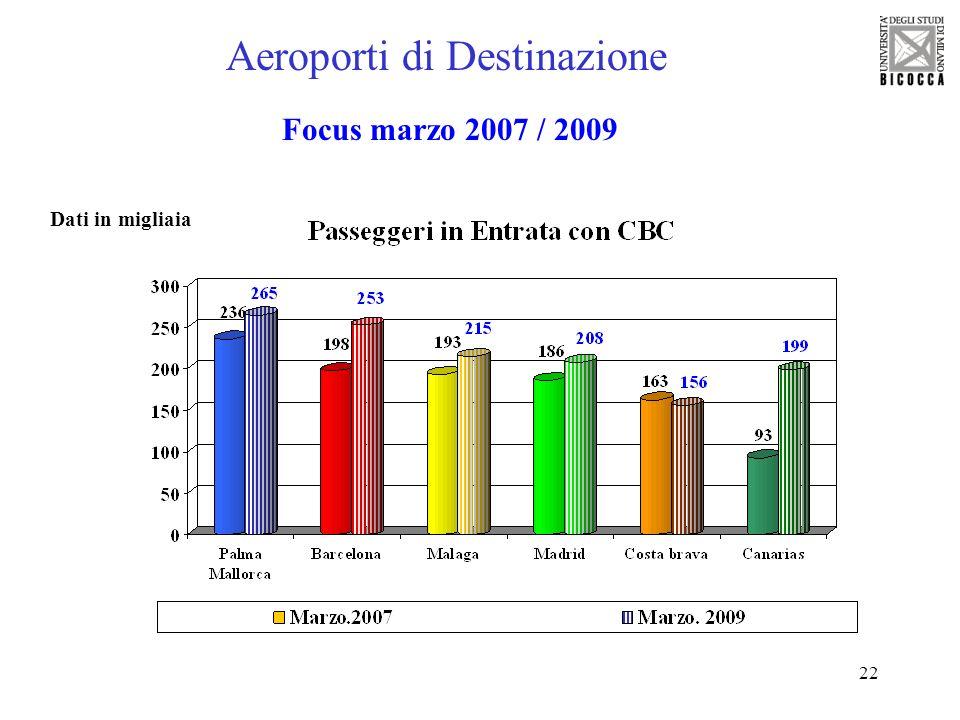 22 Aeroporti di Destinazione Focus marzo 2007 / 2009 Dati in migliaia